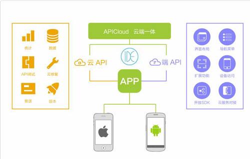 SDK和API有什么区别